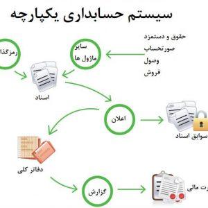 حسابداری یکپارچه مبتنی بر ERP