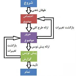 سیستم مدیر